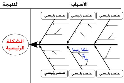 فارغ هيكل السمكة مخطط قالب Word Ishikawa Diagram Diagram Within Ishikawa Diagram Template Word Cume Ishikawa Diagram Flow Chart Template Business Template