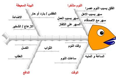 Linga الأسلوب الثالث عشر أسلوب مخطط عظمة السمكة Ishikawa