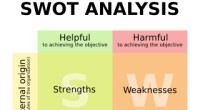 الأسلوب السابع: أسلوب تحليل سوات SWOT