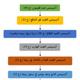 الاسلوب التاسع عشر: أسلوب مخطط جريان