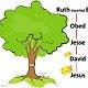 الأسلوب الخامس عشر: أسلوب شجرة العائلة أو سلسلة النسب